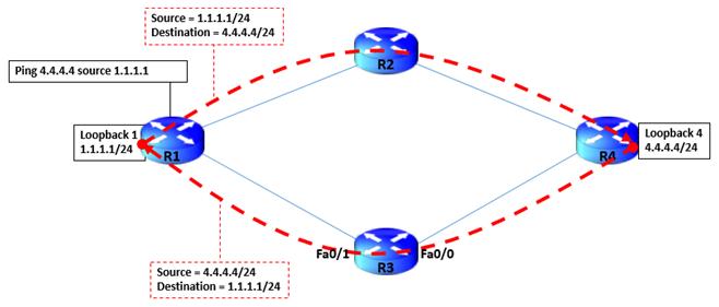 unicast-reverse-path-forwarding