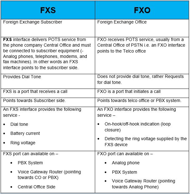 FXO vs FXS