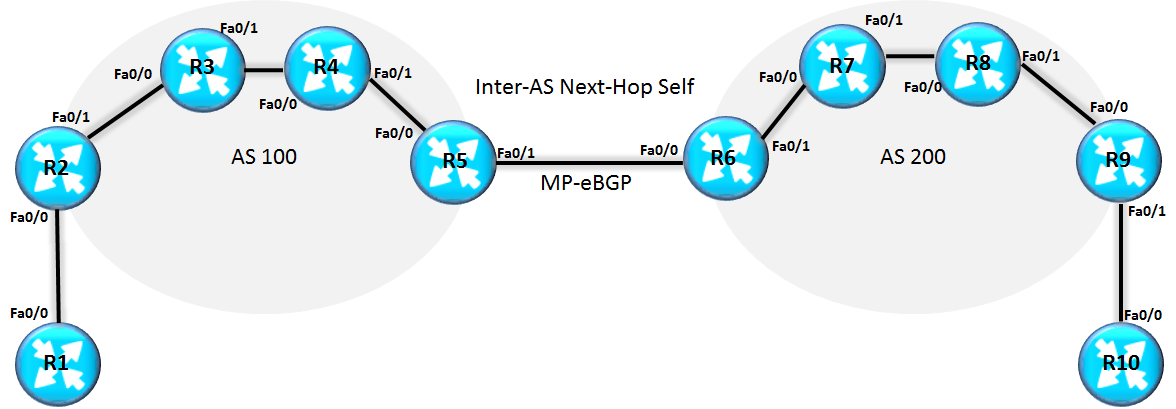inter-as-communication-scenario-across-service-providers-option-b-2a