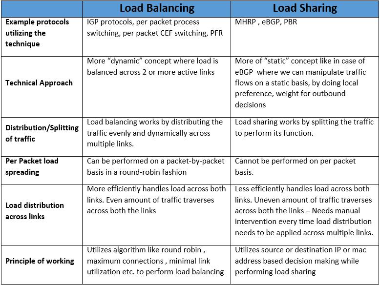 load-balancing-vs-load-sharing