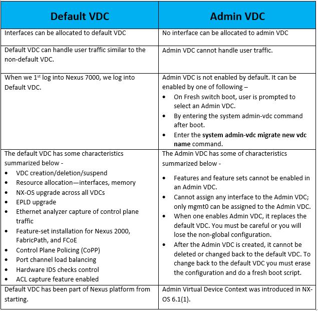 default-vdc-vs-admin-vdc