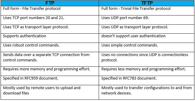 TFTP vs FTP
