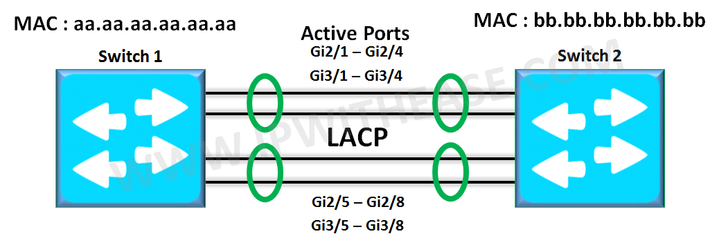 understanding-link-aggregation-with-lacp