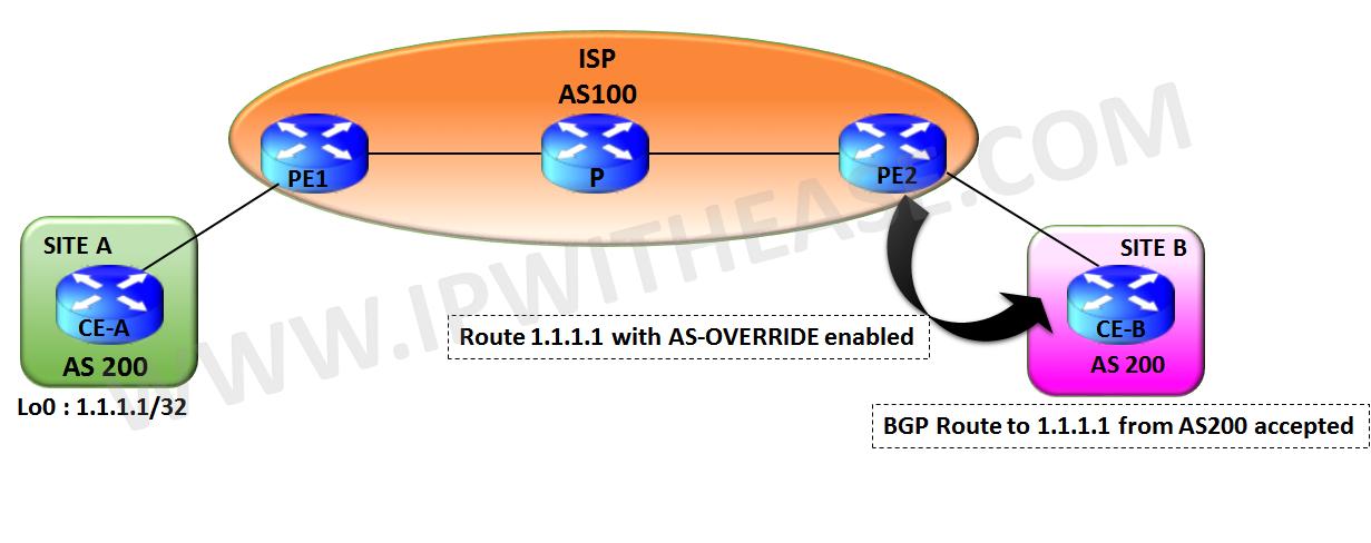 understanding-bgp-as-override-feature