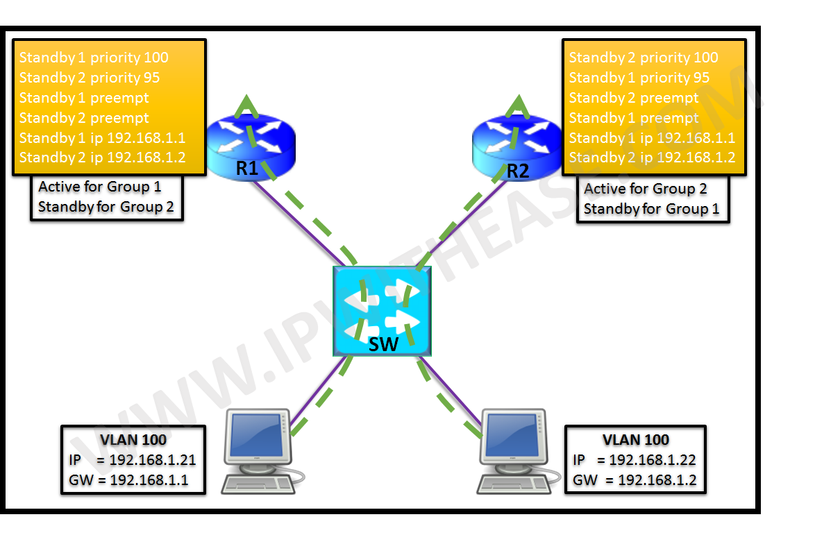 Basic OSPF Configuration of HP Switches | IP With Ease | IP