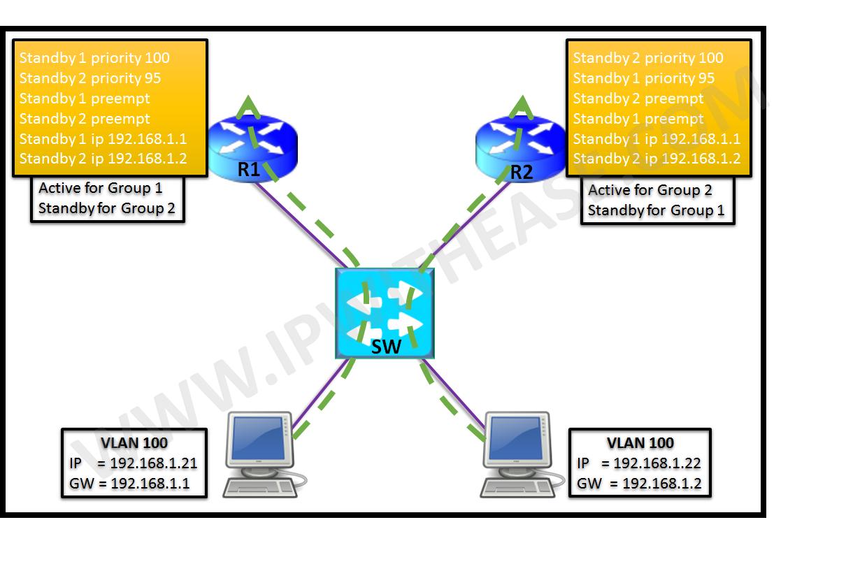 multiple-hsrp-mhsrp-load-sharing-fhrp