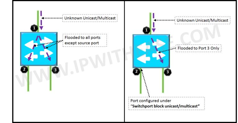 Understanding Switchport Block Unicast/Multicast | IP With
