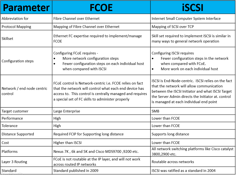 Fcoe Vs Iscsi Ip With Ease Ip With Ease