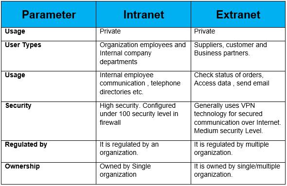 Dibujos De Internet Intranet Y Extranet: EXTRANET AND INTRANET PDF DOWNLOAD