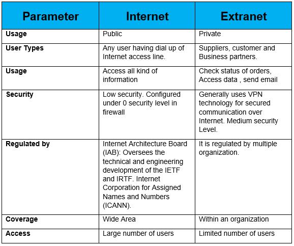 068-internet-vs-extranet