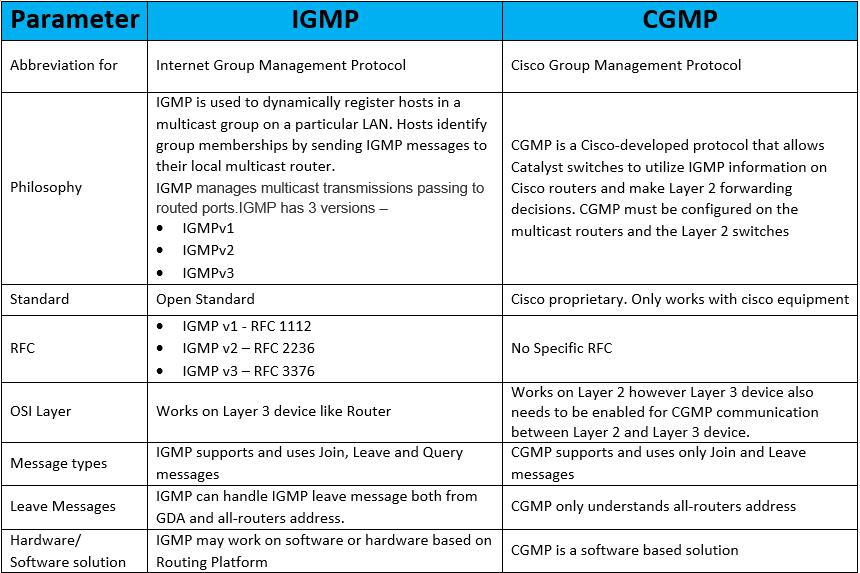 igmp-vs-cgmp