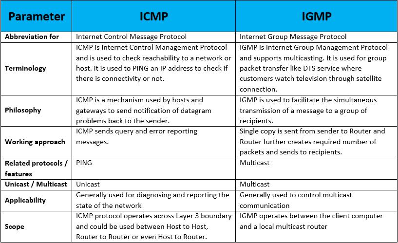 icmp-vs-igmp