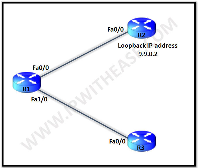 configuration-example-of-loose-and-strict-mode-in-unicast-reverse-path-forwarding-urpf