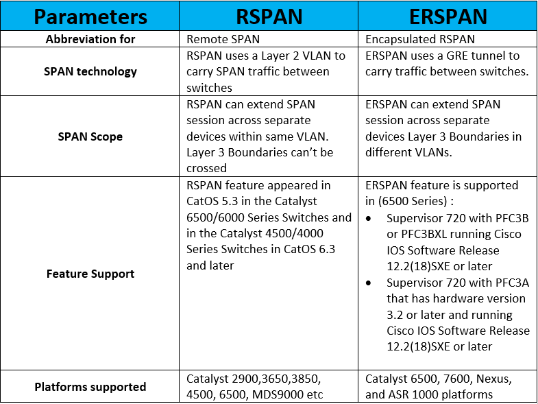 RSPAN vs ERSPAN | IP With Ease | IP With Ease