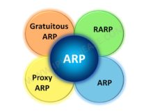 Types of ARP | IP With Ease | IP With Ease