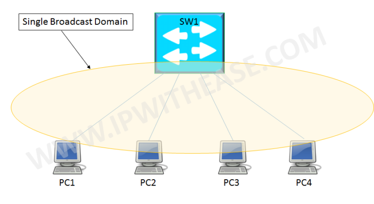 what-is-vlan-virtual-lan