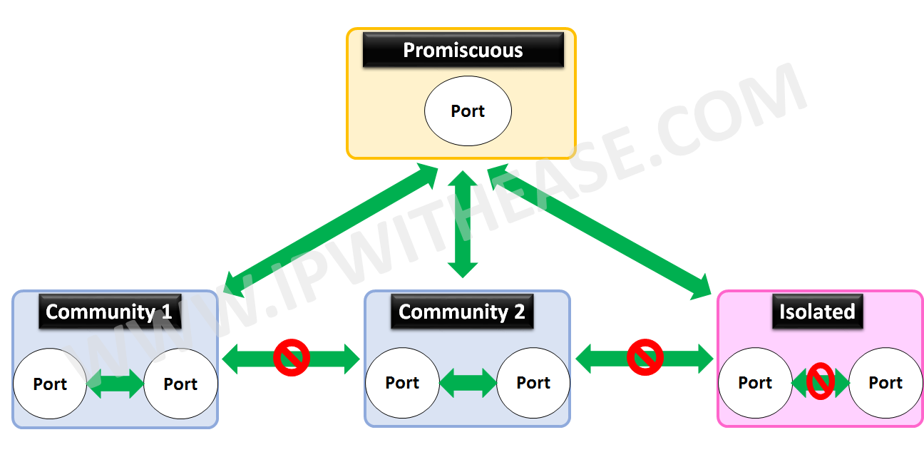 concept-of-private-vlan
