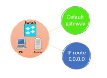 difference-between-ip-default-gateway-and-ip-route-0-0-0-0
