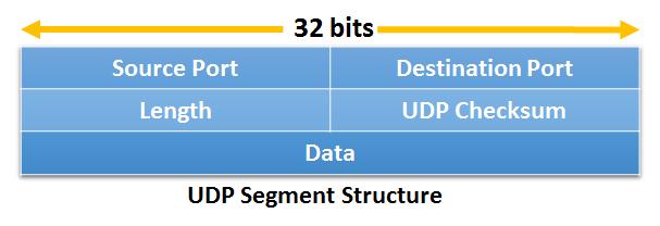 udp-user-datagram-protocol