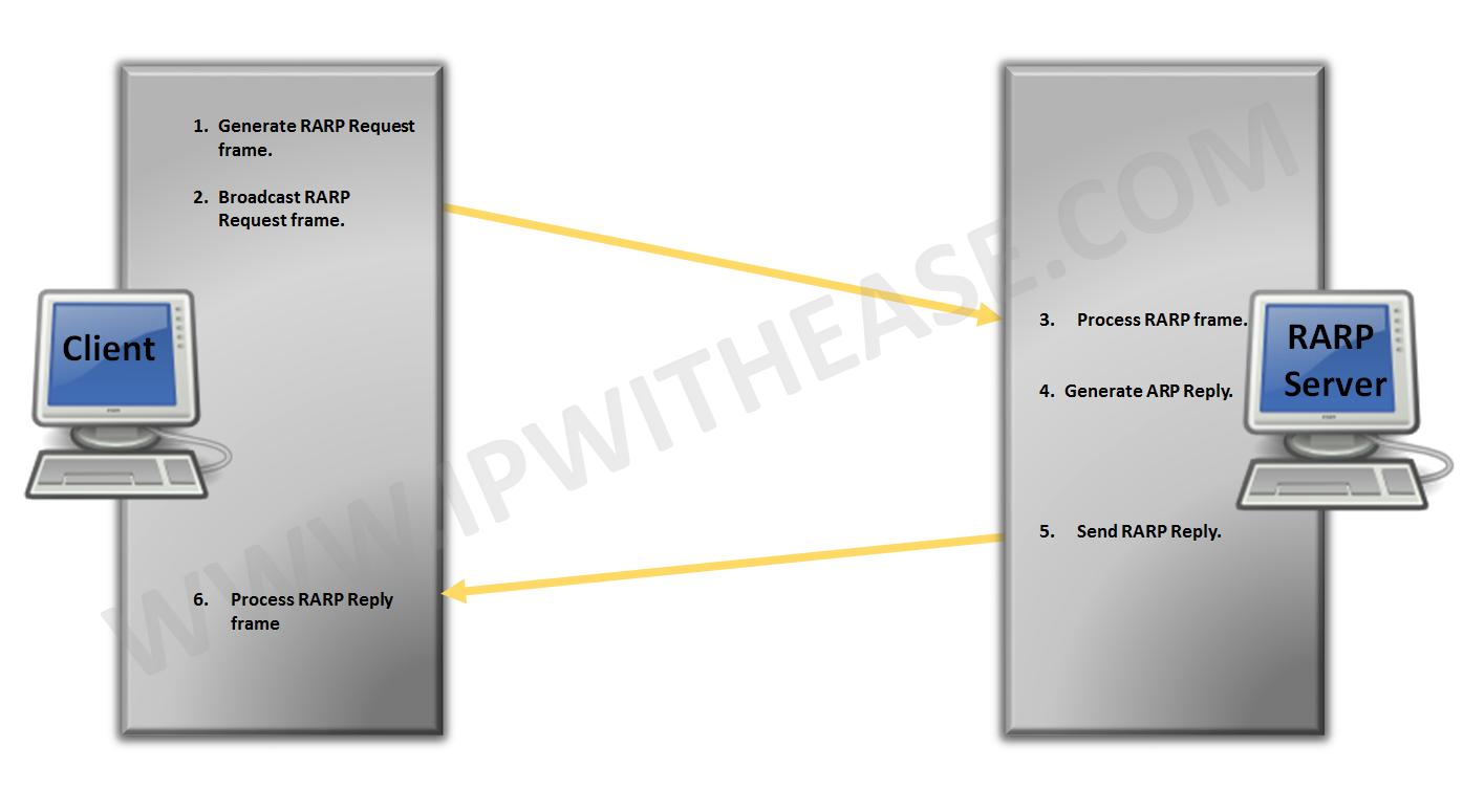 rarp-reverse-address-resolution-protocol