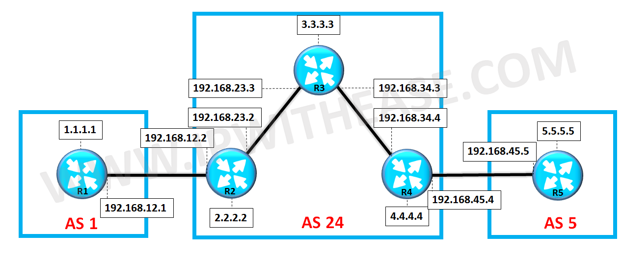 scenario-on-bgp-route-reflector-configuration