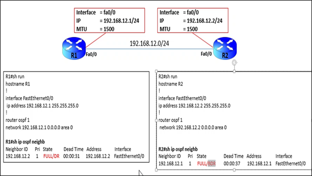 OSPF STUCK IN EXSTART – MTU MISMATCH (POST)
