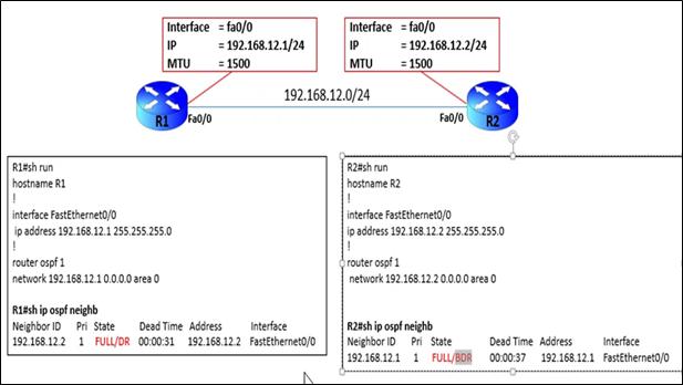 OSPF STUCK IN EXSTART – MTU MISMATCH (POST)