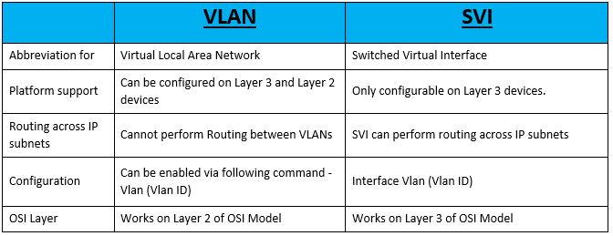 vlan-vs-svi