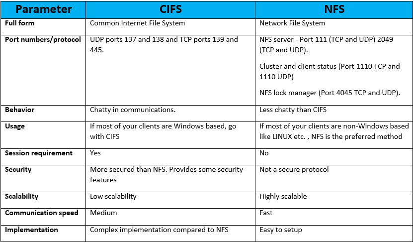 difference-between-cifs-and-nfs