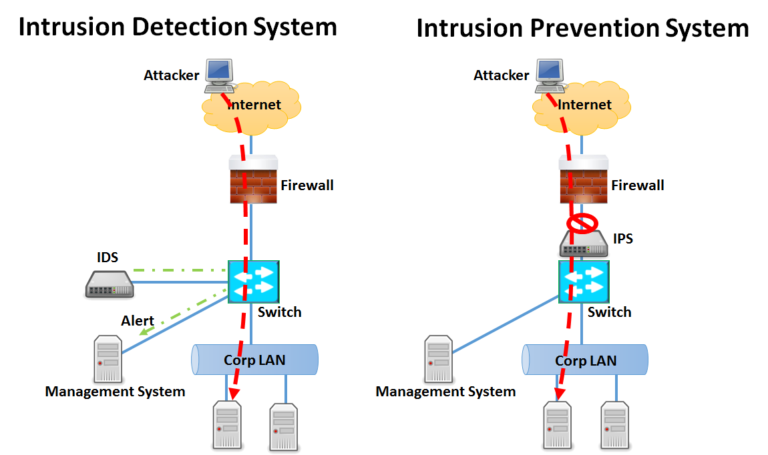 Difference Between Ips And Ids In Network Security Ip