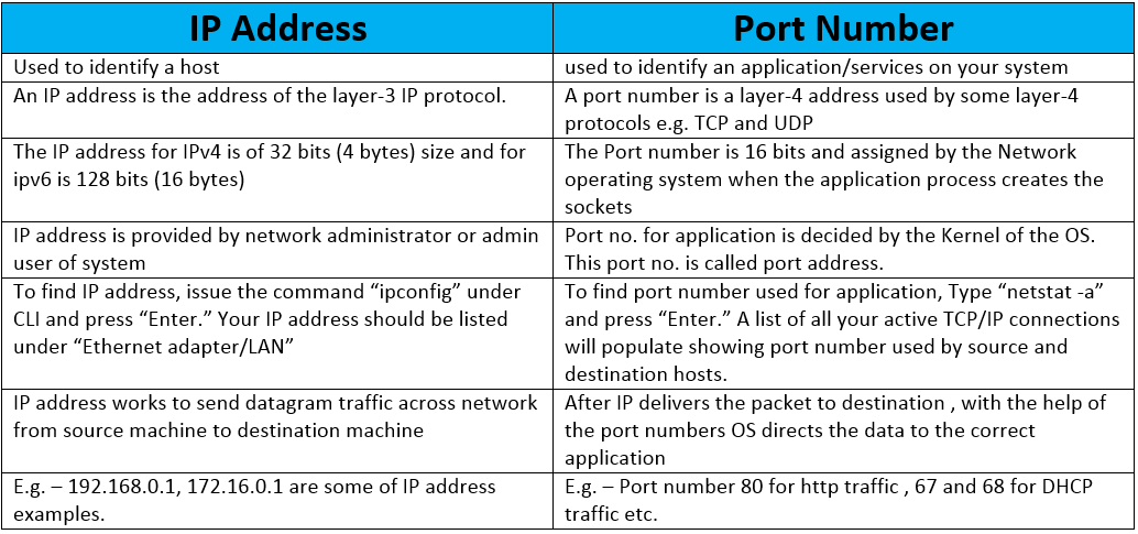 110 difference between ip address and port number
