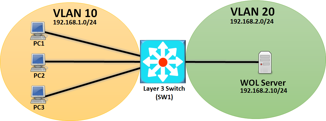 configure-switch-to-support-wake-on-lan-wol