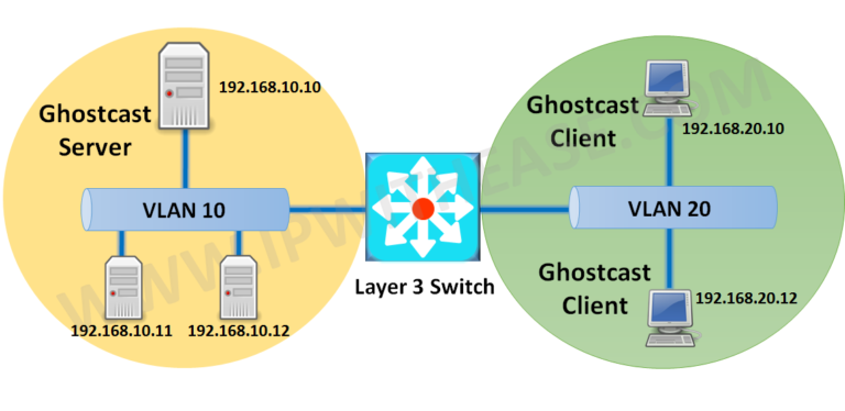 configuring-connectivity-between-ghost-server-and-client-across-vlans