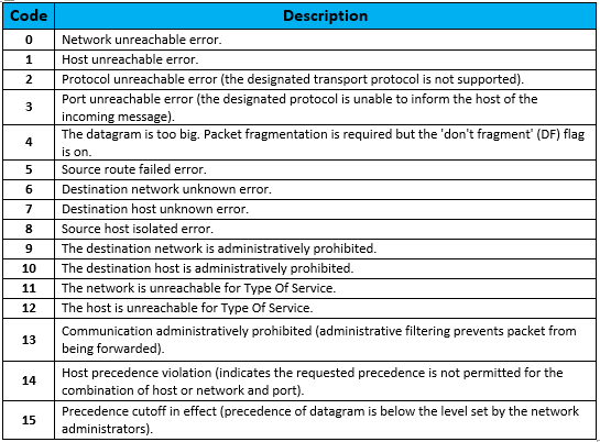 internet-control-message-protocol-icmp