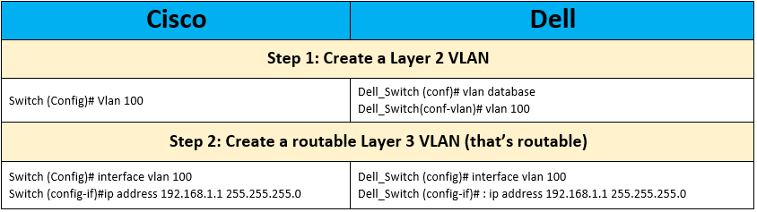Cisco vs Dell VLAN Configuration | IP With Ease | IP With Ease