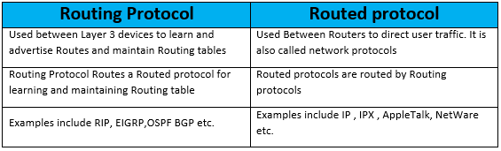 outing-protocol-vs-routed-protocol-