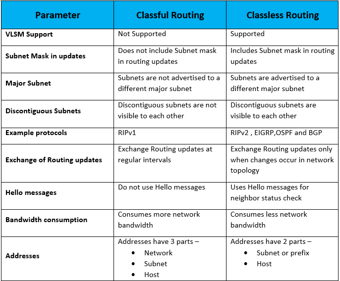 classful-vs-classless-routing