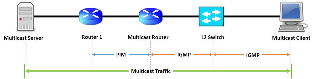 igmp-basics