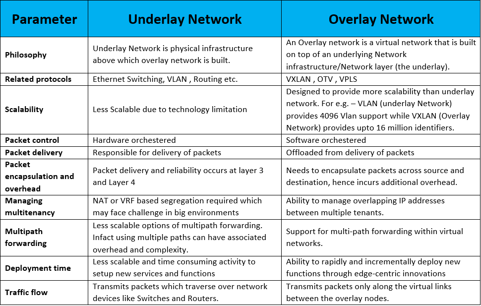 difference-between-underlay-network-and-overlay-network
