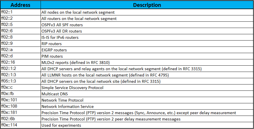 well-known-multicast-addresses