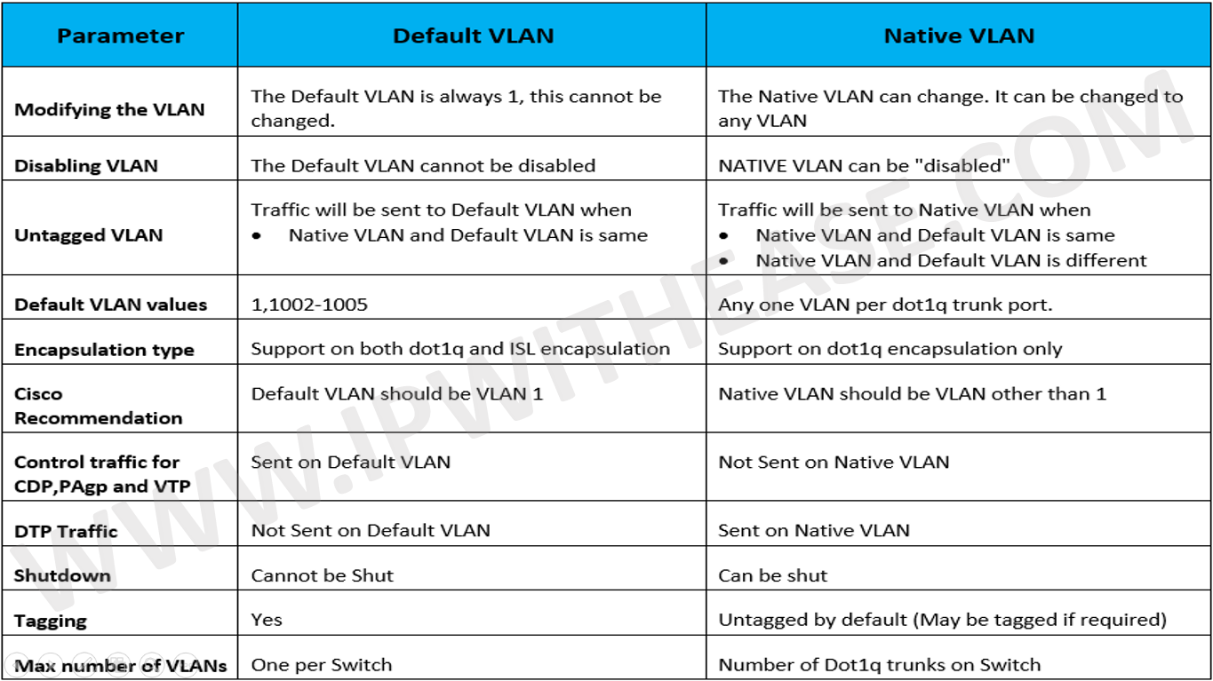 default-vlan-vs-native-vlan