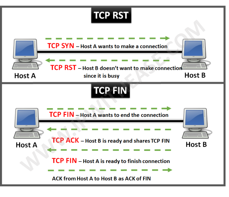 TCP FIN vs RST Packets | IP With Ease | IP With Ease