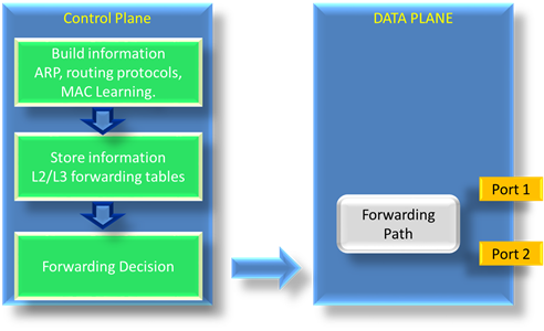 control-plane-and-data-plane-01