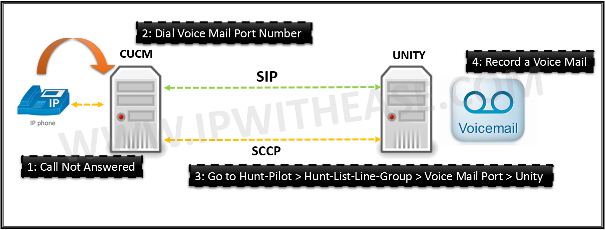 How to Reset the Cisco 7821IP Phone to the Factory Default