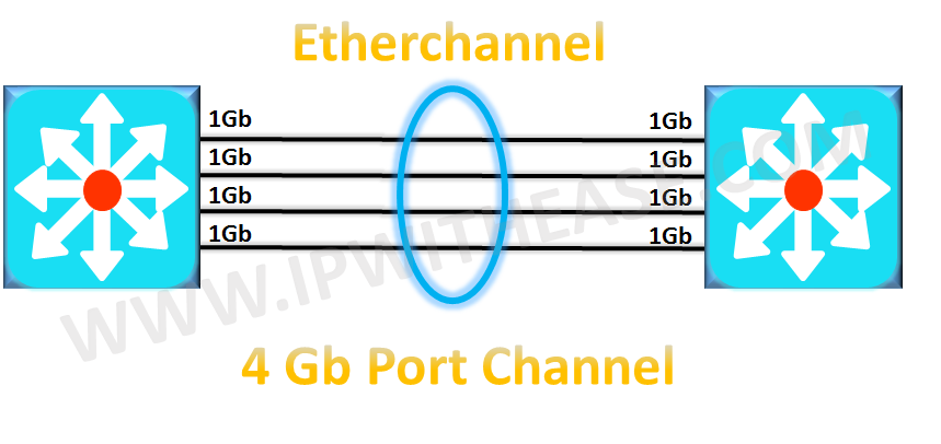 port-channel-vs-etherchannel