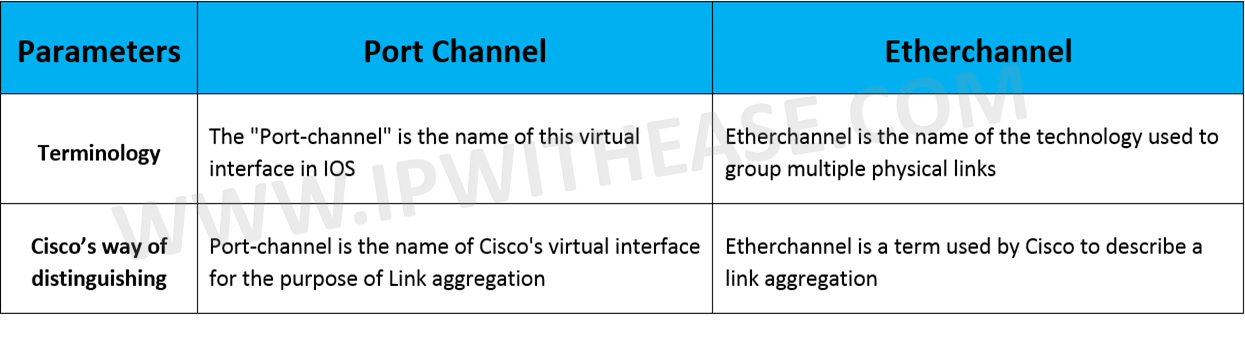 Port Channel vs Etherchannel | IP With Ease | IP With Ease