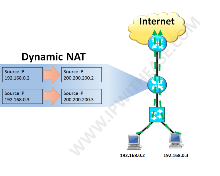 nat-types-static-dynamic-and-overload