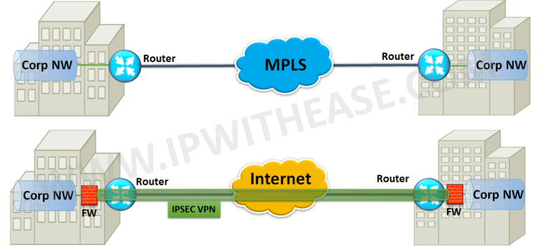 MPLS vs Internet | IP With Ease | IP With Ease