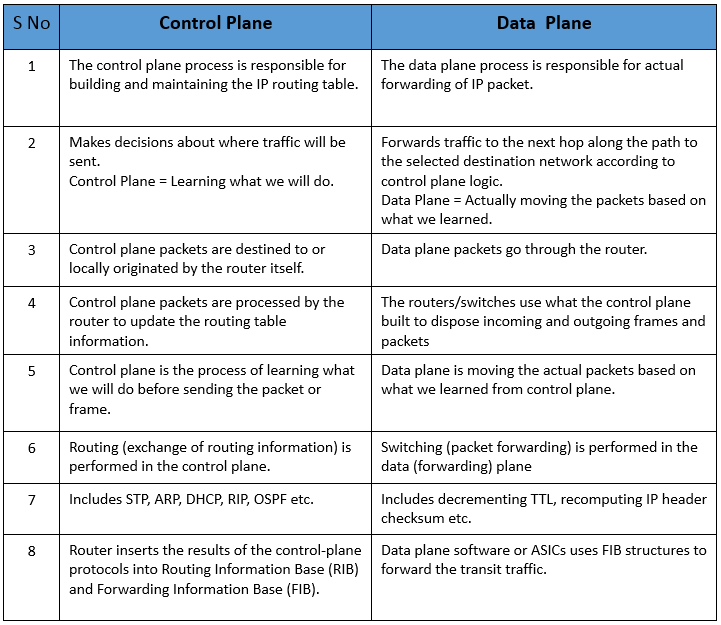 difference-between-control-plane-and-data-plane-01