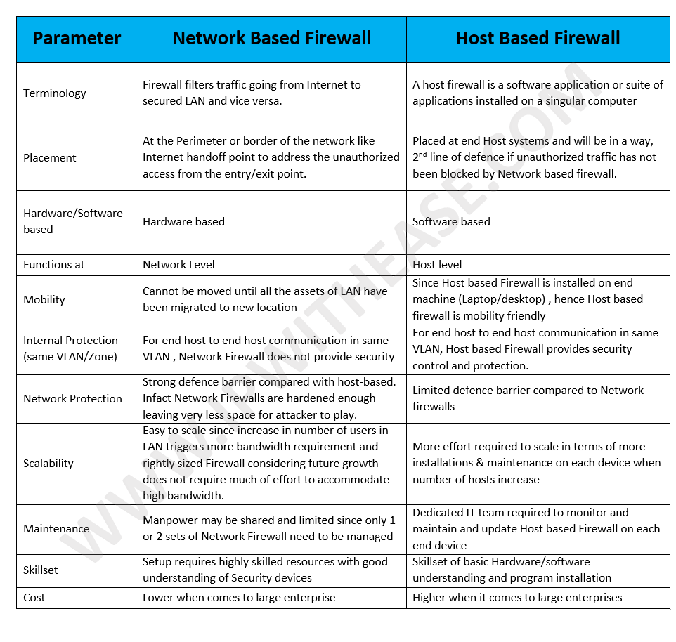 network-based-firewall-vs-host-based-firewall